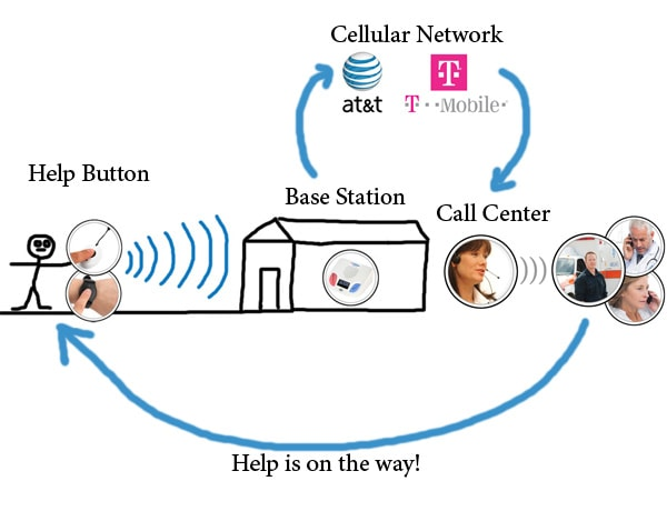 Top 5 Cellular Wireless Medical Alert Systems Reviewed